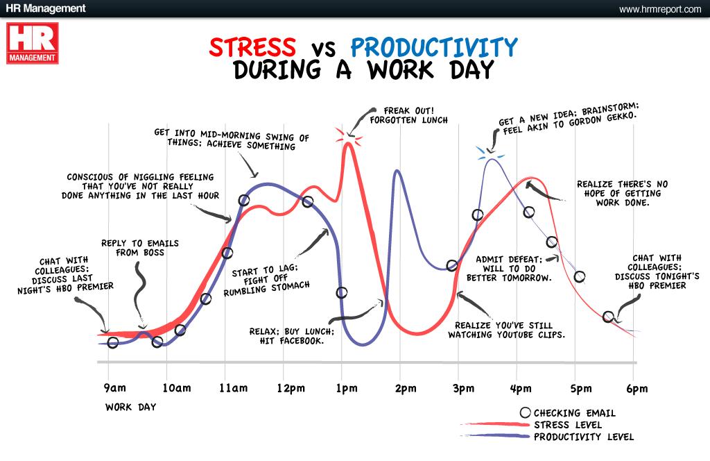 Stresul si productivitatea
