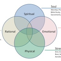 heart-mind-soul-strength